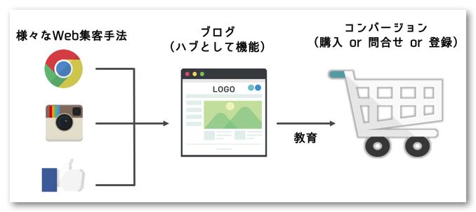 ブログ_Web集客