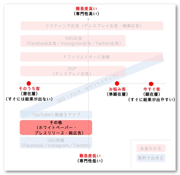 純広告_プレスリリース_ホワイトペーパー