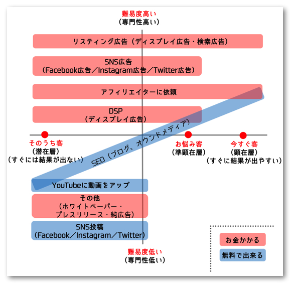 Web集客_マッピング表