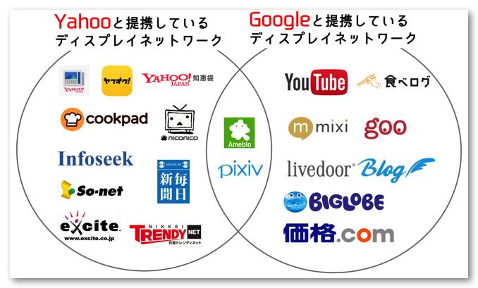 Google_yahoo_ディスプレイネットワーク