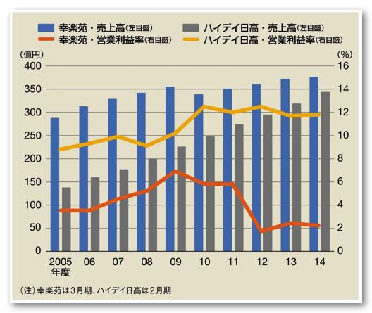 日高屋と幸楽苑の売上グラフ