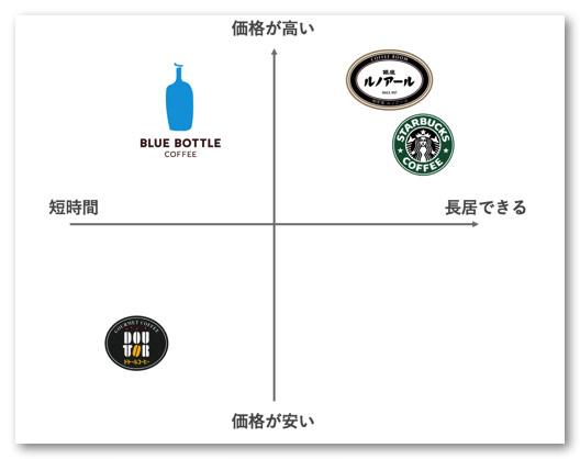 カフェのポジショニング1