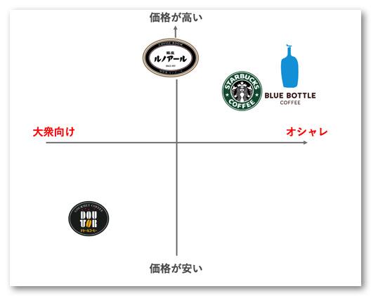 カフェのポジショニング2