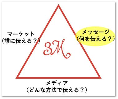 ダン・ケネディの3M(メッセージ)
