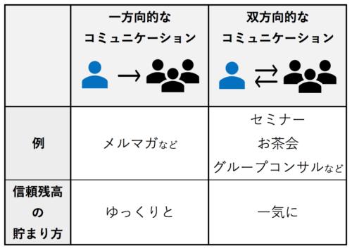 コミュニケーションの種類