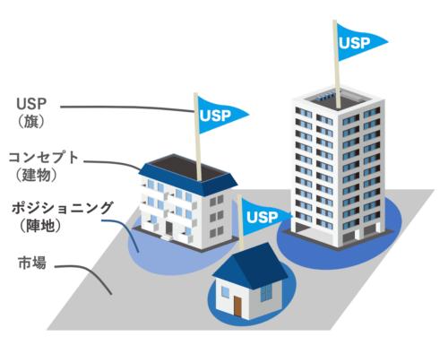 USPの図