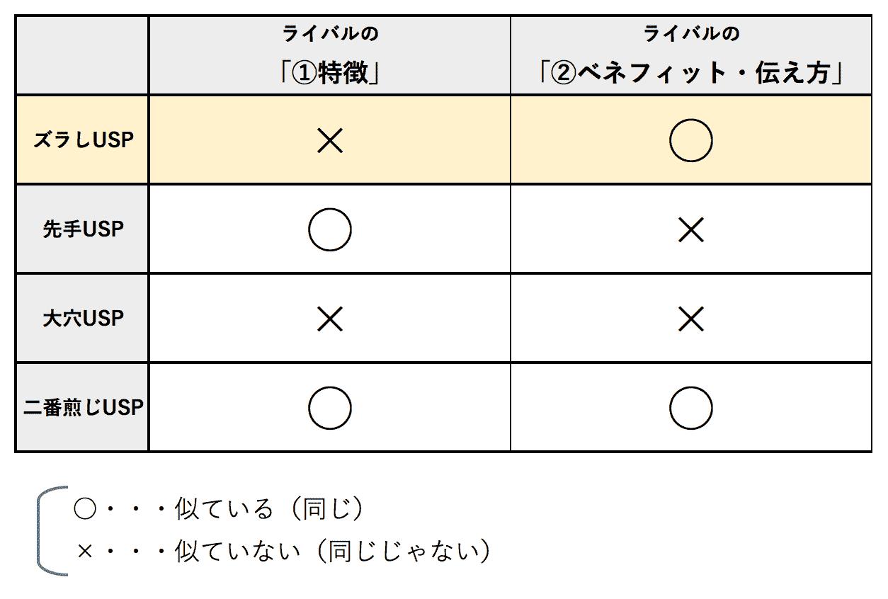 4種類のUSP