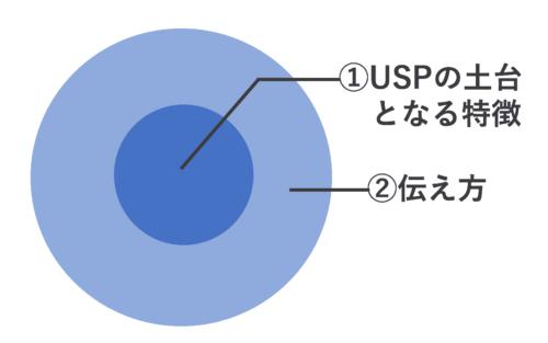 uspの2層構造