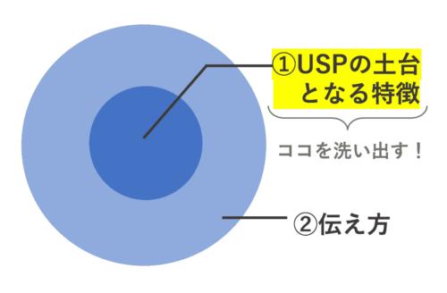 uspの2層構造2