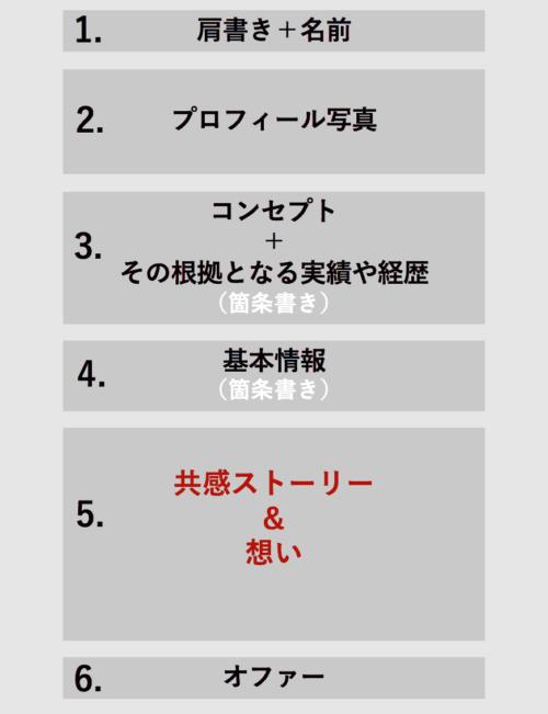 プロフィールの6つの構成要素