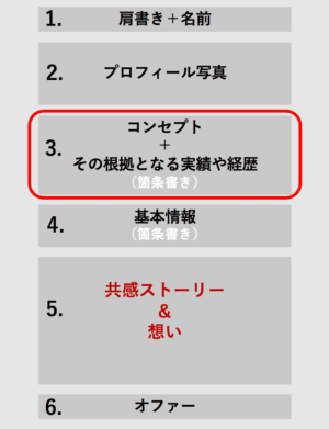 プロフィールの作り方ステップ3
