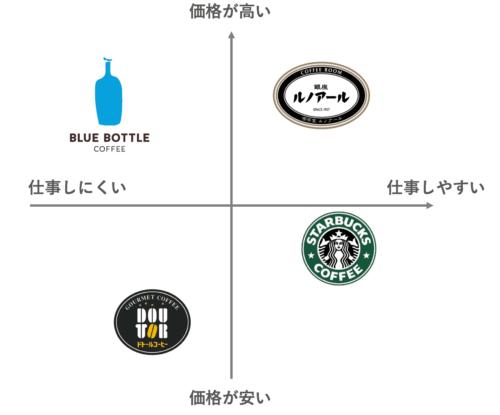 カフェのポジショニングマップ