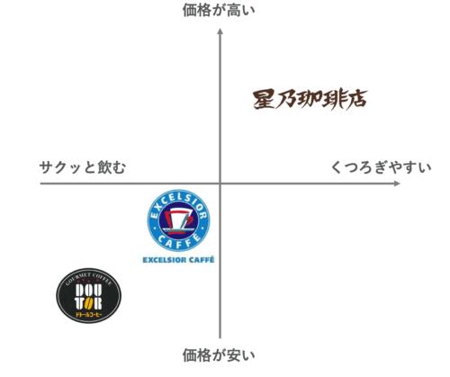 カフェのポジショニングマップ2