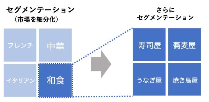 セグメンテーション例2